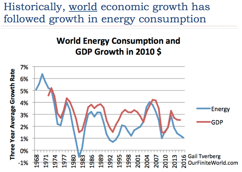 world-gpd-growth-has-followed-changes-in-energy-consumption